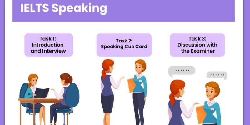 IELTS Speaking - Top Tips for Examiners Taking IELTS Test